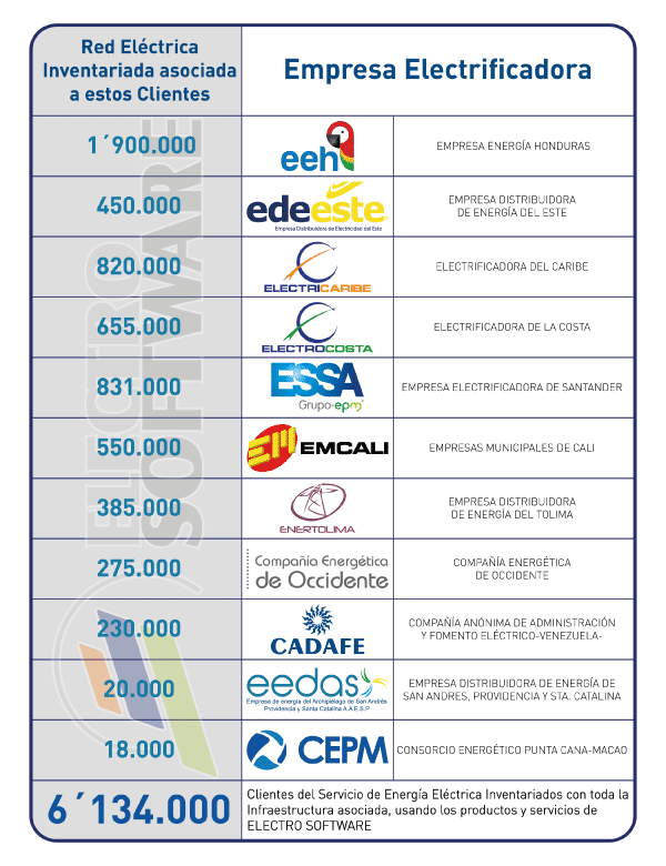 Infografía electrosoftware clientes sig